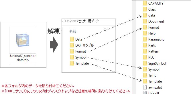 Unidrafデータ展開